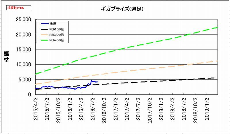 2016-08-13_割安度グラフ_週足