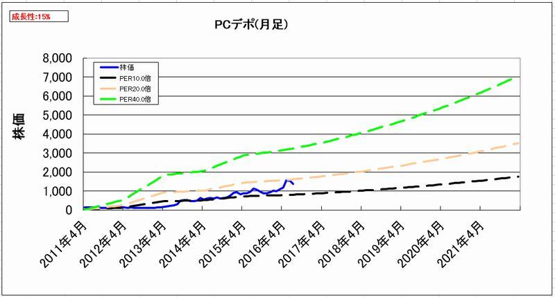 2016-08-16_割安度グラフ_月足