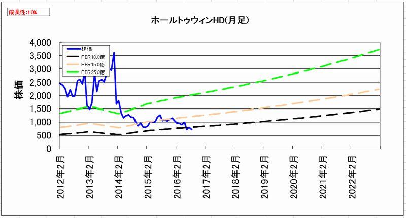 2016-09-09_割安度グラフ_月足