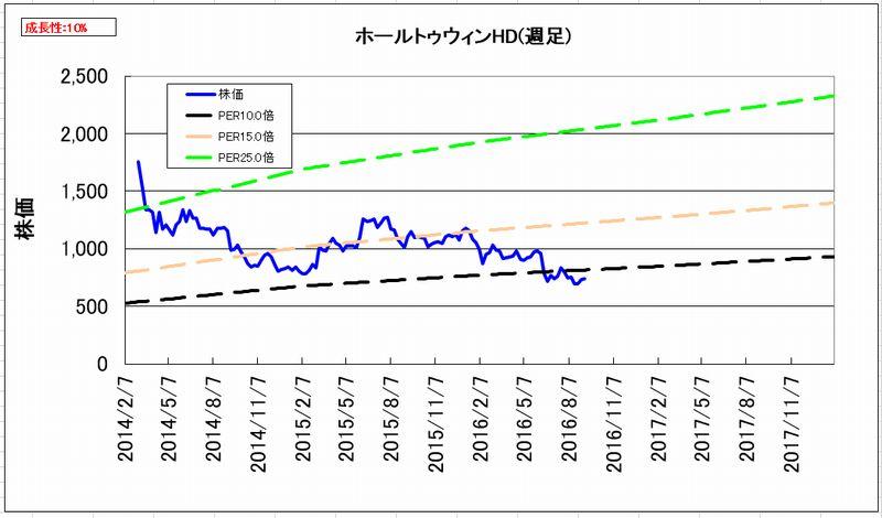 2016-09-09_割安度グラフ_週足