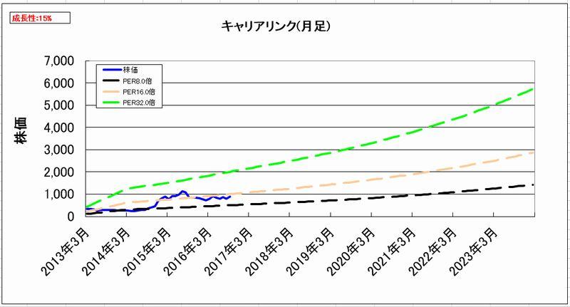 2016-10-03_割安度グラフ_月足