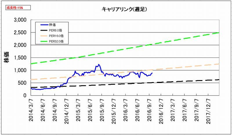 2016-10-03_割安度グラフ_週足