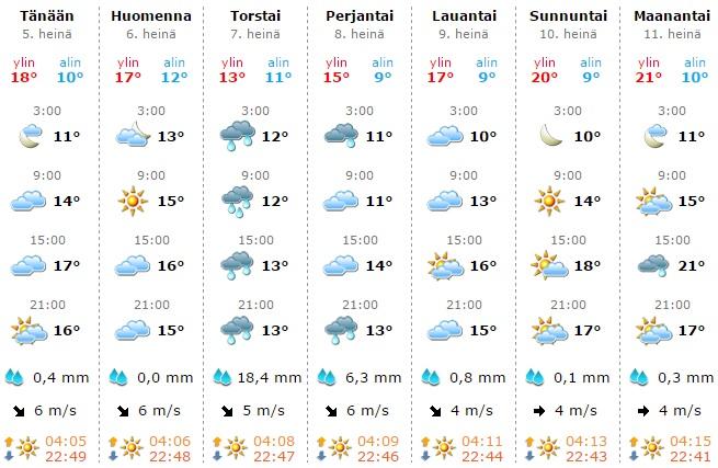 フィンランド 南部 天気予報 2016年7月5日