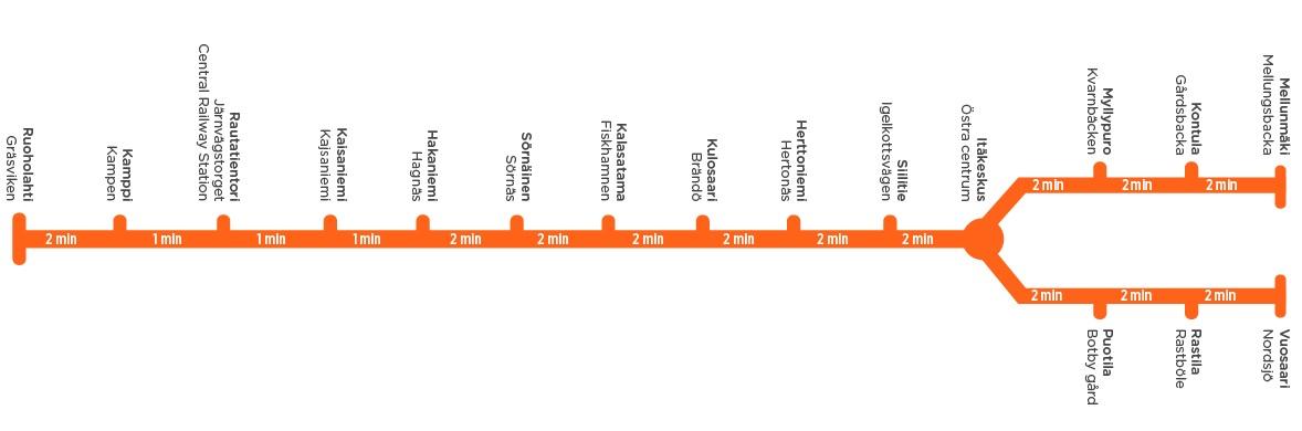 Helsinki Metro Karta フィンランド ヘルシンキ 地下鉄路線図