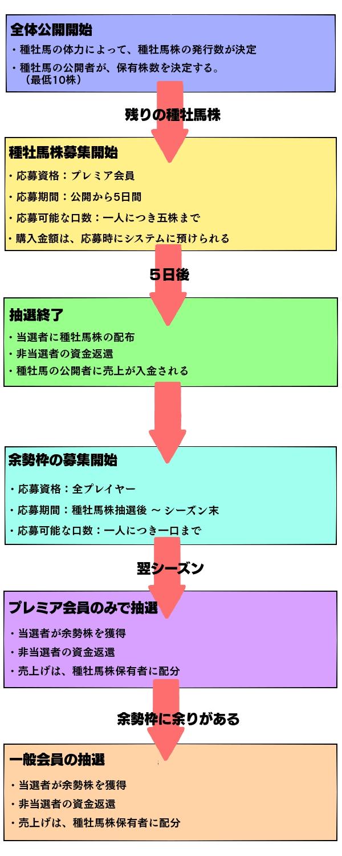 フローチャート改