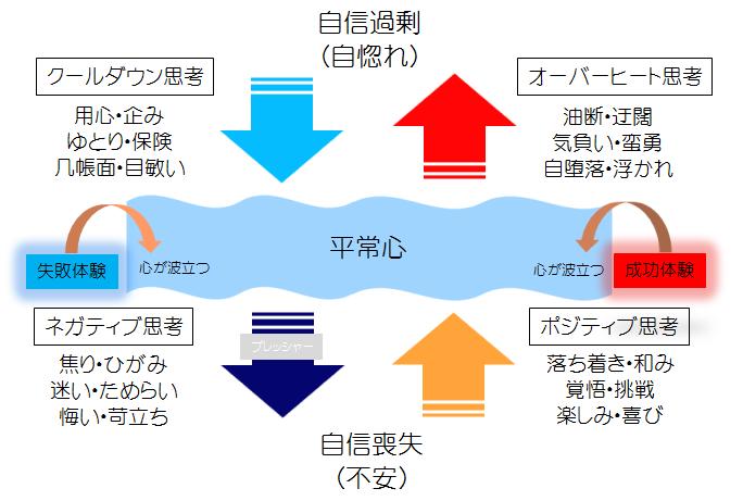 ゴルフに役立つ感情コントロールサイクル図