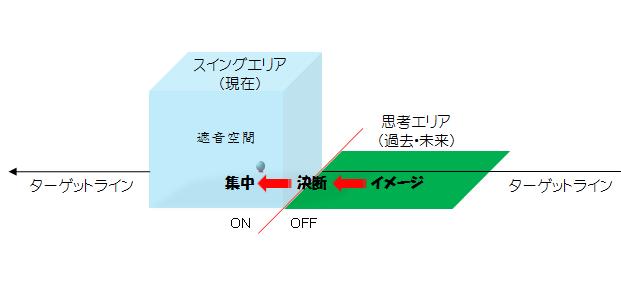 ゴルフメンタルの能動的3要素 模式図