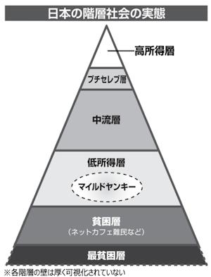 鈴木大介の説く日本の階層社会