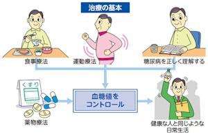 糖尿病のコントロール
