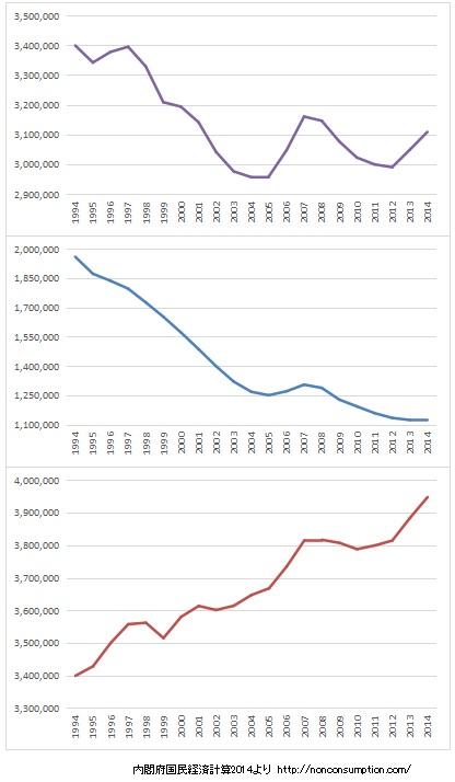 国富 推移 グラフ