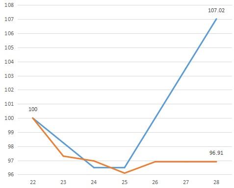 路線価 推移 グラフ