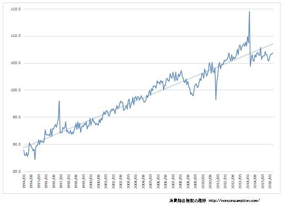 消費総合指数 推移 グラフ