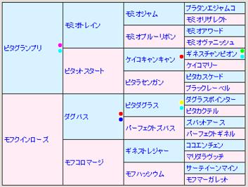 モフマデサゴーラ5代血統表