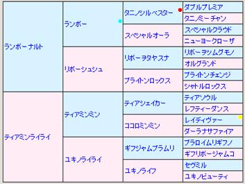 ナルナルライライ5代血統表