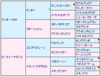 ピーティフェアリー5代血統表