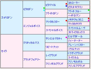 ゴッドセイラ5代血統表
