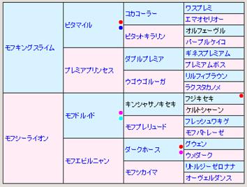 モフデスピサロ5代血統表