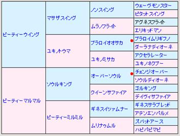 ピーティブーイング5代血統表