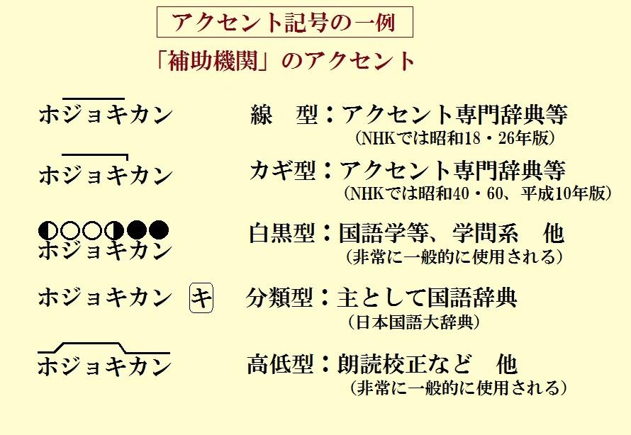 NHK日本語発音アクセント新辞典 ...