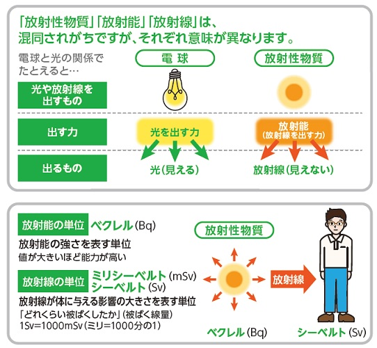 放射性物質、放射能、放射線の違い