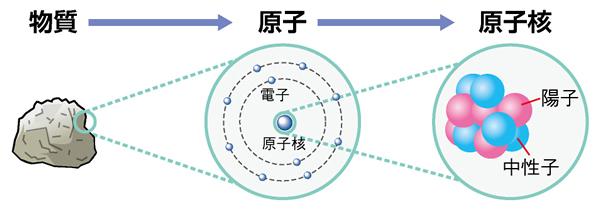 原子と原子核(中学生副読本より)