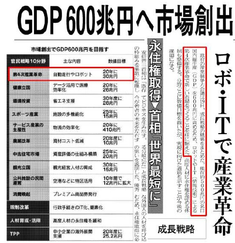 GDP 600