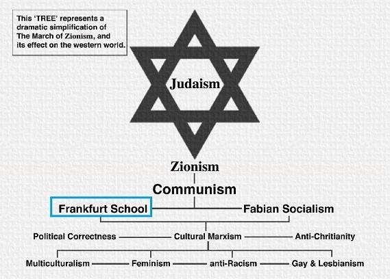 フランクフルト学派 ユダヤ
