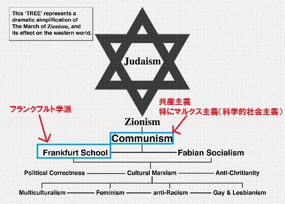 フランクフルト学派 共産主義 マルクス主義 ユダヤ