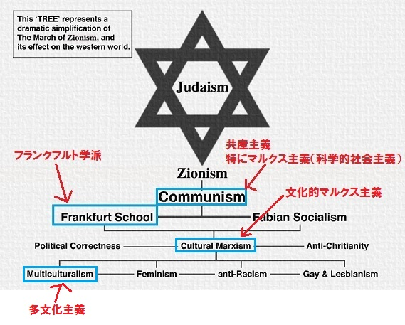 フランクフルト学派 共産主義 マルクス主義 文化的マルクス主義 多文化主義 ユダヤ