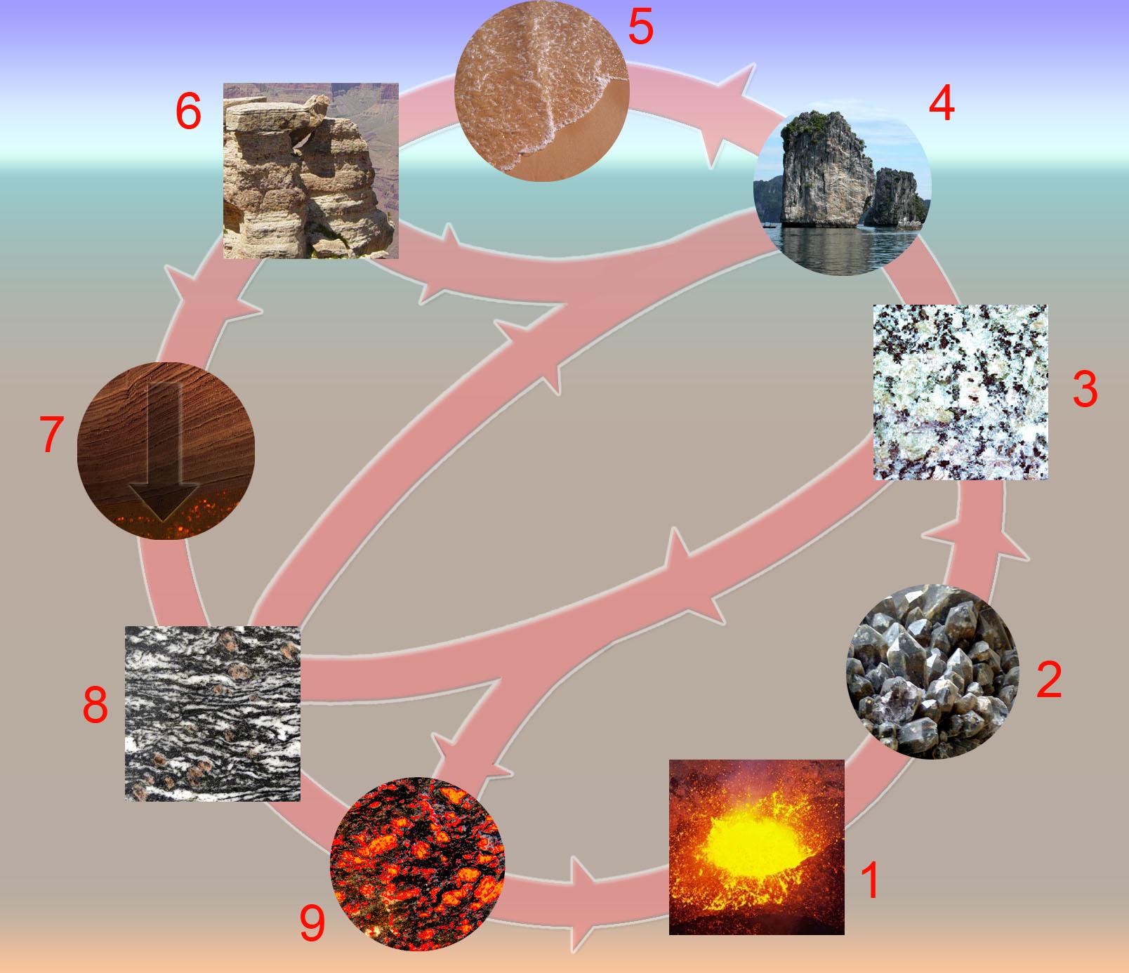 1 = マグマ; 2 = 結晶化; 3 = 火成岩; 4 = 侵食; 5 = 堆積; 6 = 堆積物と堆積岩; 7 = 造構造埋没変成作用; 8 = 変成岩; 9 = 溶融