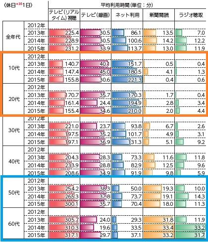 主なメディアの平均利用時間(休日1日)