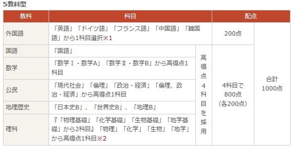 センター試験 2