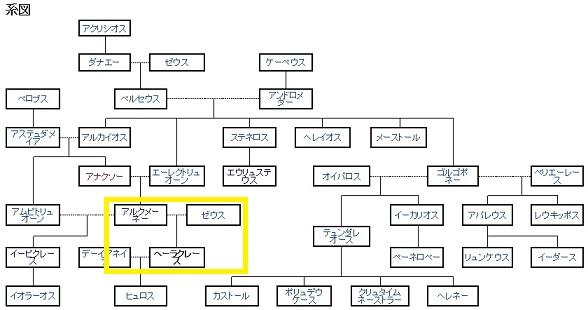 ギリシャ神話 系図 ヘーラクレース