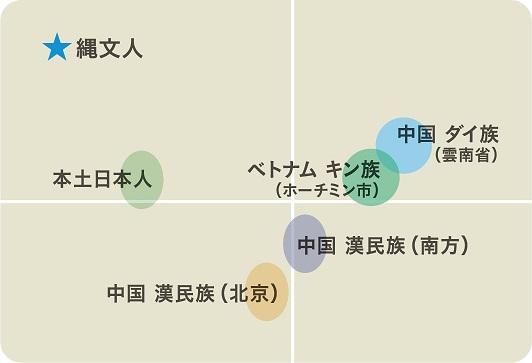 東ユーラシアの集団と縄文人の比較