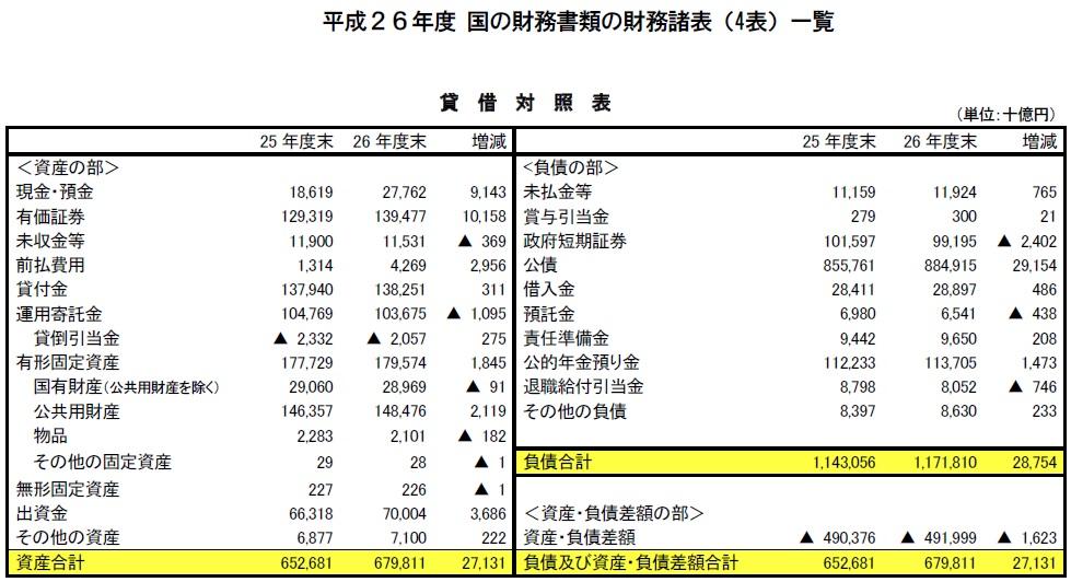 国の財務諸表 貸借対照表(平成26年度)