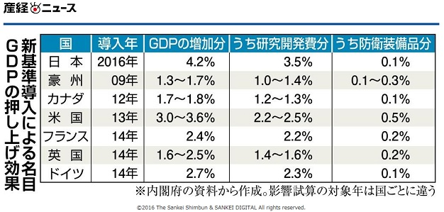 GDP 産経