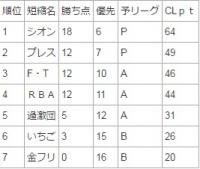 CL第7戦