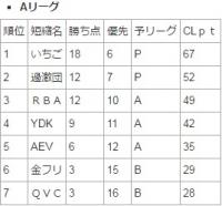 CL第8回戦結果