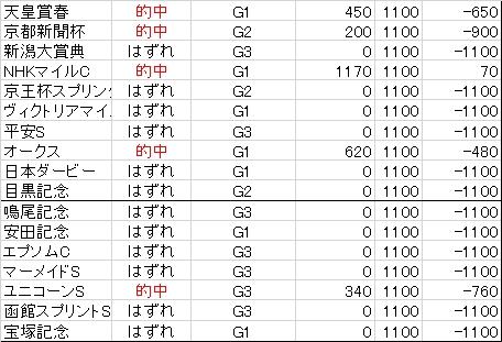 20160506成績