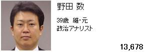 韓国ヤクザ笹川のウンコババア小池の特別秘書は橋下維新の野田数!幼稚な男と言われている!高畑と同じサイコパス多動症と思われる!