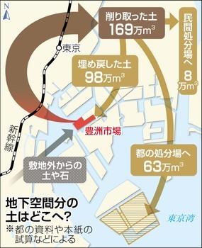 ①【築地乗っ取り仲卸皆殺し構想】豊洲の汚染土はどこへ行ったのか→6割は埋め戻し4割は東京湾に埋め立て!