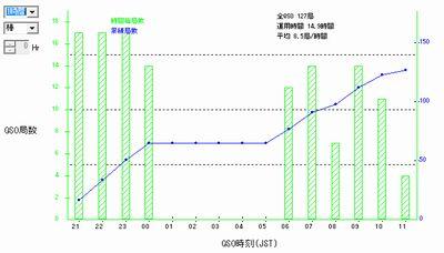 16_関西VHFコンテストQSOレート