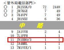 16_ALL JA0 VHFコンテスト結果