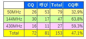 16_6mDownコンテストQSO分析