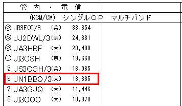 16_関西VHFコンテスト結果