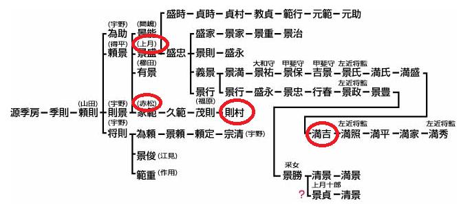 赤松家系図
