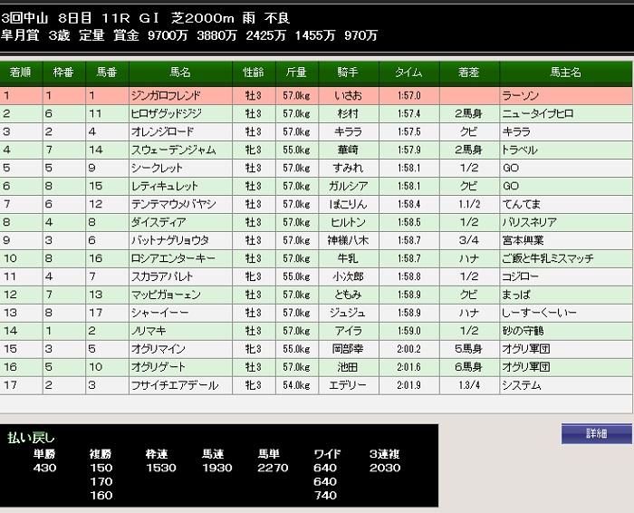 82S皐月賞着順
