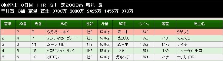 83S皐月賞結果