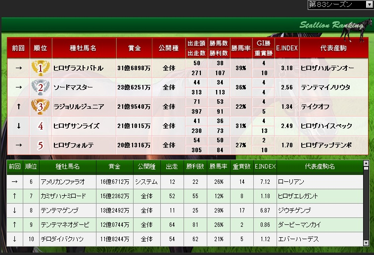 83S種牡馬ランキング(総賞金)