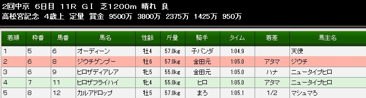 84S高松宮記念